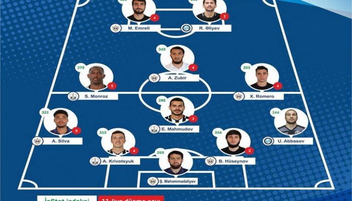 Названы символическая команда и футболист тура Премьер-лиги Азербайджана