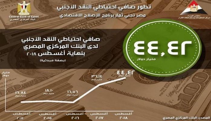 Валютные резервы Египта к концу августа 2018 года достигли 44,42 млрд долларов