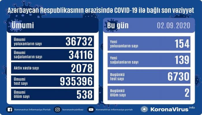 Azərbaycanda daha 154 nəfərdə COVID-19 aşkarlanıb, 139 nəfər sağalıb, 2 nəfər vəfat edib