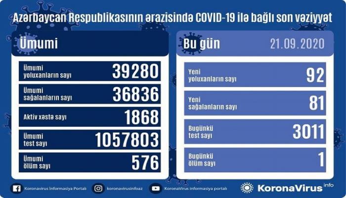 В Азербайджане выявлено еще 92 случая заражения коронавирусом, 81 человек вылечился, 1 человек скончался