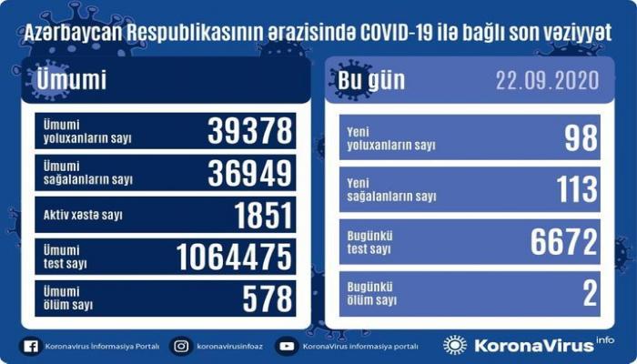 В Азербайджане выявлено еще 98 случаев заражения коронавирусом, 113 человек вылечились, 2 человека скончались