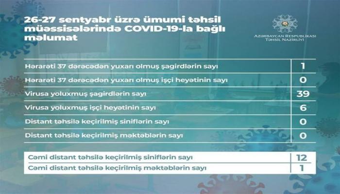 В Азербайджане за последние 2 дня коронавирусом заразились 39 учащихся