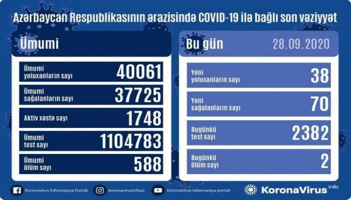 В Азербайджане выявлено еще 38 случаев заражения коронавирусом, 70 человек вылечились, 2 скончались