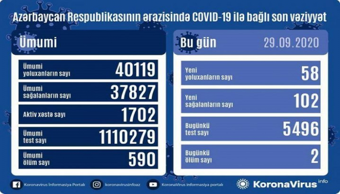 Azərbaycanda son sutkada 58 nəfər COVID-19-a yoluxub, 102 nəfər sağalıb, 2 nəfər vəfat edib