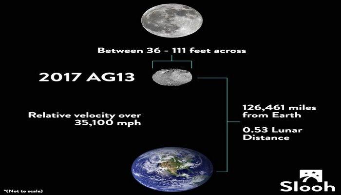 NASA-dan səma cismi xəbərdarlığı