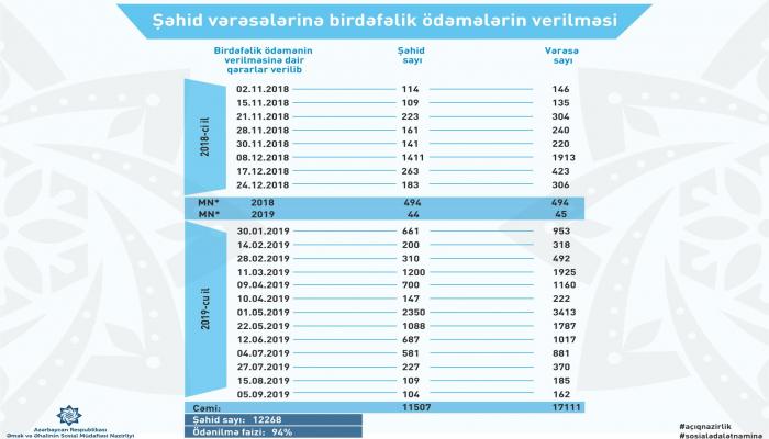 В Азербайджане единовременные выплаты получат еще 162 наследника шехидов