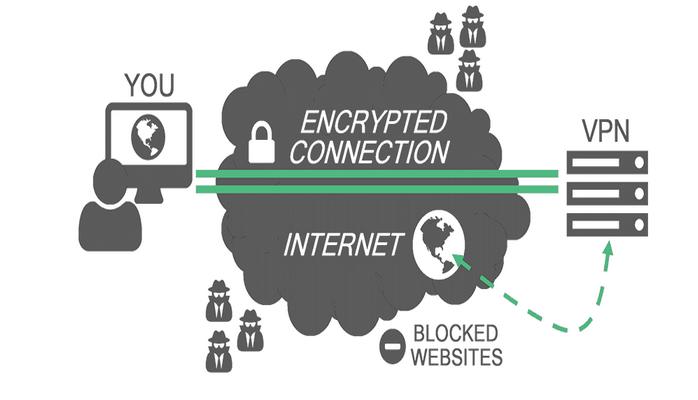 Erişim Engelleri Karşısında Kullanılan VPN Nasıl Çalışır? Kullanmak Riskli midir?