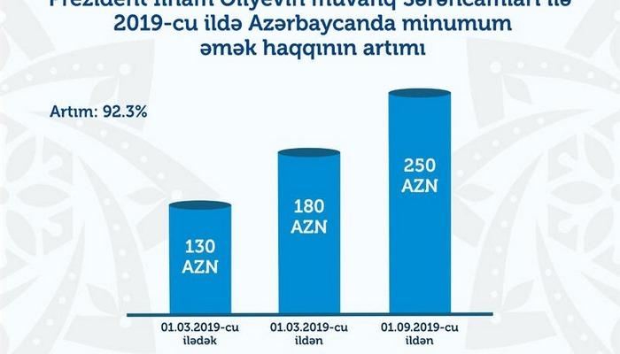 Azərbaycanda əməkhaqqı və pensiyaların artım cədvəli - İnfoqrafika