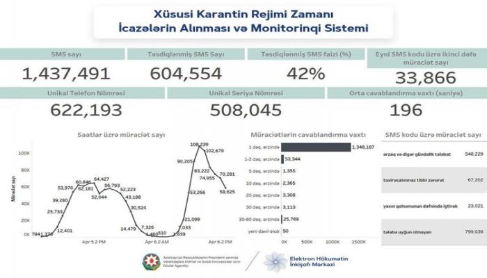 8103 qısa nömrəsinə 1 milyon 437 min SMS göndərilib