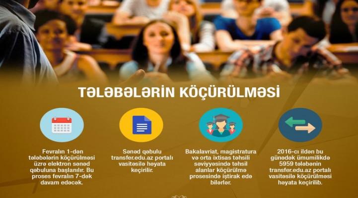 В Азербайджане начинается перевод студентов в другие вузы