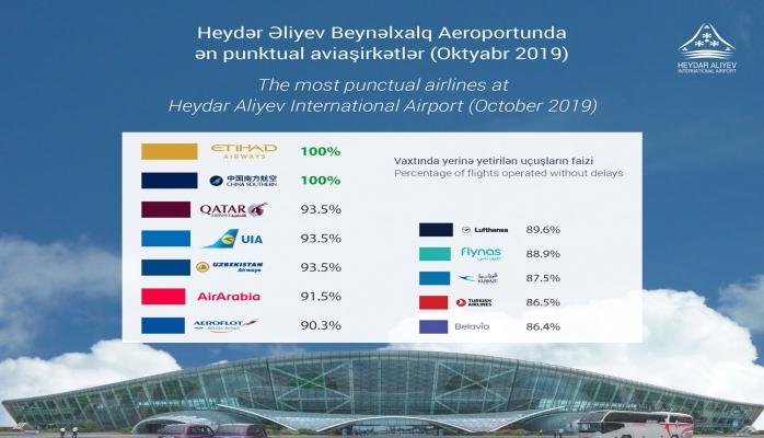 """""""Etihad Airways"""" və """"China Southern"""" Bakı Aeroportunda ən punktual aviaşirkətlər olub"""