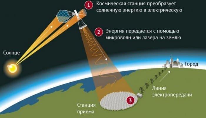 Çin kosmosda günəş elektrik stansiyasının tikintisinə başlayıb