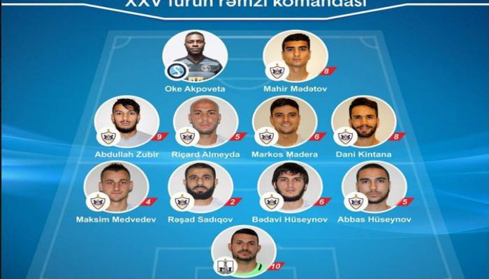 Названы символическая команда и лучший футболист XXV тура Премьер-лиги Азербайджана