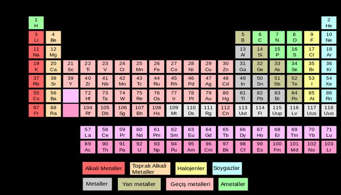 Kimyasal element