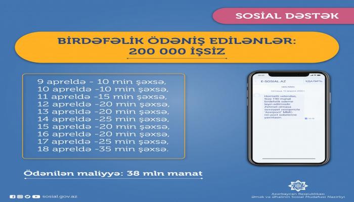Минтруда и соцзащиты населения Азербайджана перечислило единовременные выплаты еще для 35 тыс. безработных