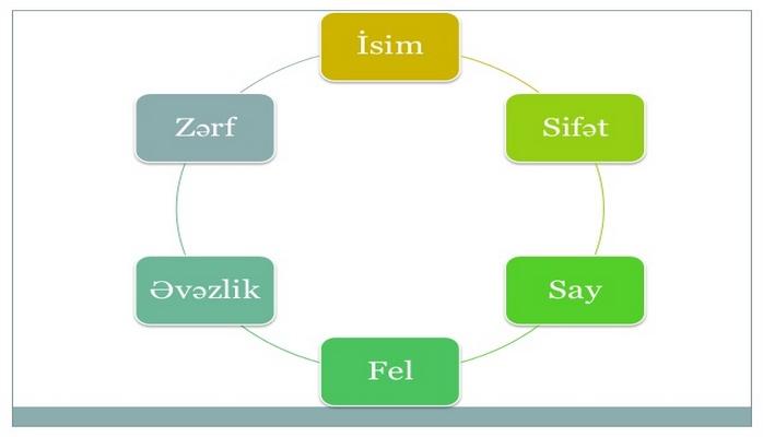 Əvəzlik (nitq hissəsi)