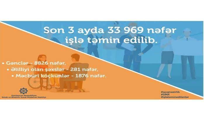С начала года в Азербайджане трудоустроено порядка 34 тысяч человек