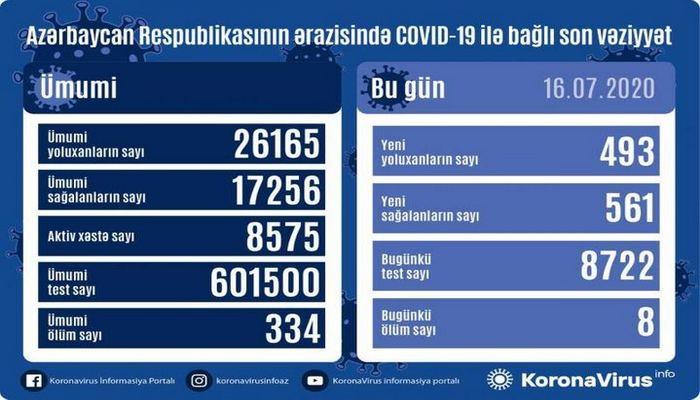 Azərbaycanda daha 493 nəfər koronavirusa yoluxdu, 561 nəfər sağaldı, 8 nəfər öldü