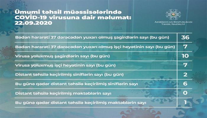 Bu gün Azərbaycanda 10 şagird koronavirusa yoluxub