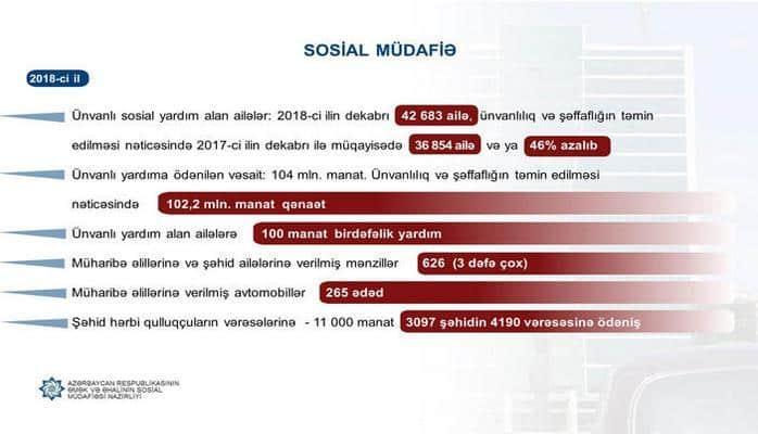 В Азербайджане свыше 6,4 тысячи наследников военнослужащих-шехидов получат единовременную помощь