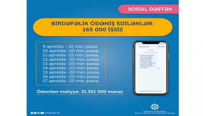 В Азербайджане перечислена единовременная выплата еще для 25 тыс. безработных