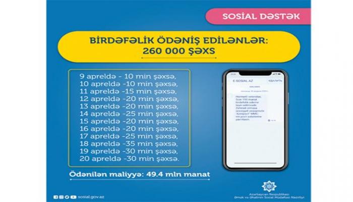 В Азербайджане перечислена единовременная выплата еще для 30 тыс. безработных