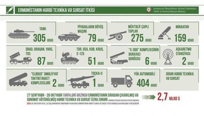 Ermənistanın hərbi itkiləri 2,7 milyard dolları keçdi