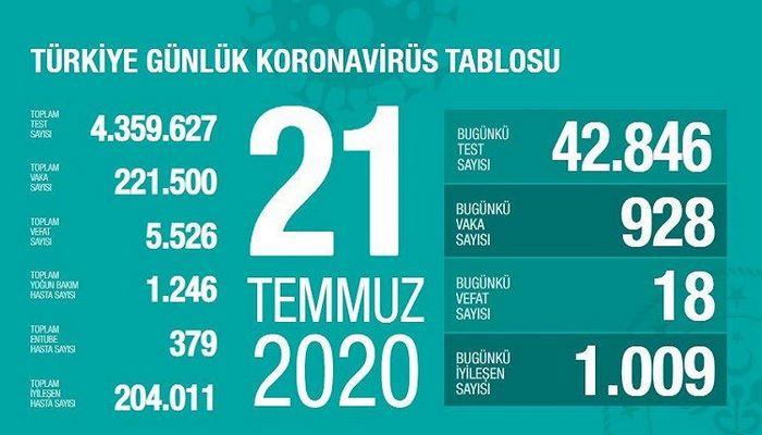 Türkiyədə koronavirusdan bu gün 18 nəfər ölüb