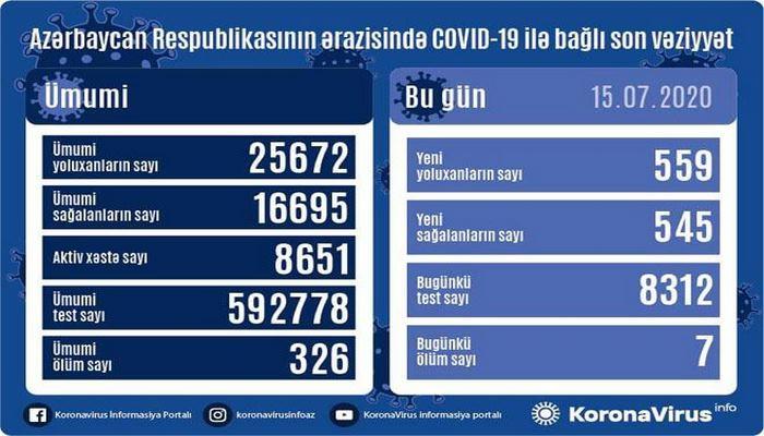 В Азербайджане выявлено 559 новых случаев инфицирования коронавирусом, вылечились 545, скончались 7 человек - Оперативный штаб