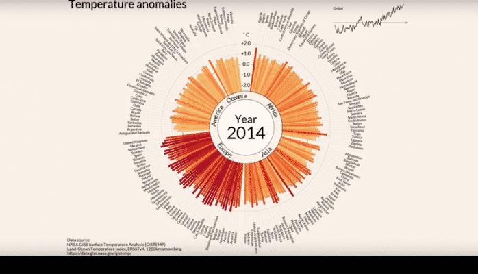 Yerdə temperatur son 116 ildə necə dəyişib?